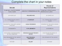House Senate Congress Chart Get To Know Your Congress Complete The Chart In Your Notes