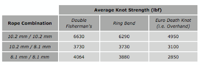Qc Lab What Is The Strongest Rappel Knot