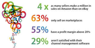Full Time Fba Sales Rank Chart 10 Statistics From The Online Marketplace Seller Survey