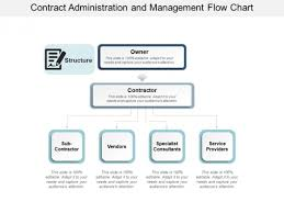 Contract Administration And Management Flow Chart Ppt