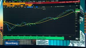 Gold Price Chart Bloomberg Single Best Chart Bloomberg