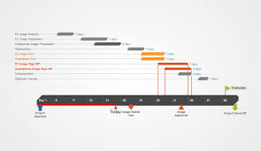Example Of A Project Timeline Gantt Chart Examples For Visual Project Management