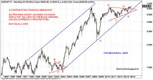 Nifty Share Price History Chart Nifty Is This A New Bull Market Or Not