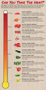 Chile Pepper Heat Scoville Scale A Guide To The Spiciest