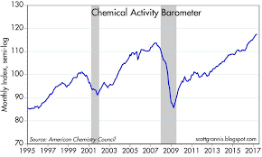 barometer chemistry. the chemical activity barometer rose 5.2% in past 12 months, one of its strongest showings seven years (the being year ended march, chemistry