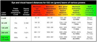 Laser Burning Chart Laser Pointer Safety What Makes Lasers Hazardous To Aviation