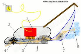 how vacuum cleaners work explain that Vacuum Cleaner Motor Wiring Diagram Vacuum Cleaner Robot Diagram