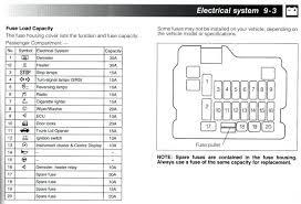 fuse box diagram 1996 mitsubishi eclipse spyder wiring diagram 96 galant fuse diagram wiring diagram weekmitsubishi fuses diagram wiring diagram new 2007 mitsubishi eclipse spyder