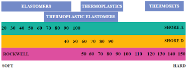 Rc Hardness Chart Hardness Of Plastics When To Use Rockwell Shore Scales