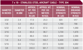 Aircraft Cable Wire Rope Options Blair Corporation