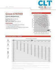 Load Range Chart Grove Gtk Crane Load Technology