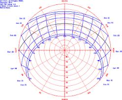 Seasonal Sun Angle Chart Sun Path Wikipedia