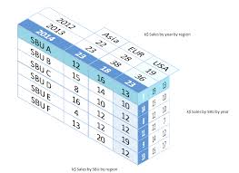 How To Make A 3d Chart In Excel 2010 Three Dimensional 3d Tables In Excel User Friendly