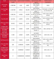 Poker Hand Odds Chart Online Casino Portal