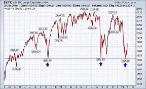 Stock Market 2016 Chart What January Says About Stock Market Returns In 2016