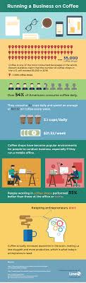 Infographic] Running a Business on Coffee - Line2 Blog