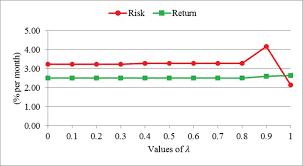 Trade Off Chart Tradeoff Return X Risk Chart Generated By The Beta Cvar