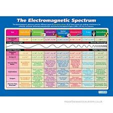 Electromagnetic Chart The Electromagnetic Spectrum Science Posters Laminated Gloss Paper Measuring 850mm X 594mm A1 Science Charts For The Classroom Education