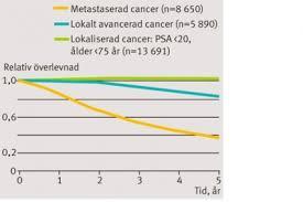 Förhöjda levervärden cancer