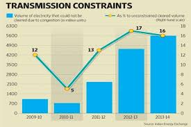 Daily Dose Of Air Pollution Lack Of Transmission Capacity
