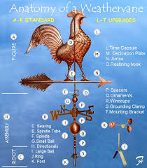 weathervane parts and accessories