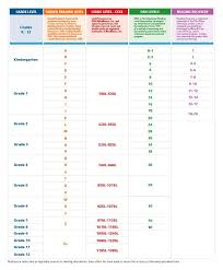 Guided Reading Lexile Correlation Chart Actual Booksource Guided Reading Levels Rigby Literacy