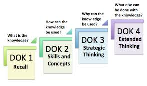 Dok Chart Depth Of Knowledge Rethinking Learning