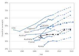 Italian Charts 2016 Obesity And The Economics Of Prevention Fit Not Fat Italy