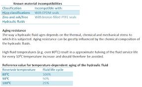 Hydraulic Fluid Compatibility Chart Lubewhiz Education And Training