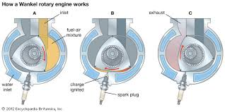 gasoline engine britannica com one cycle of the wankel rotary engine showing a intake b