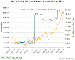 Wll Stock Quote