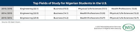 Education In Nigeria Wenr