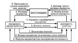 Формы типы и виды лизинга Коммерческое право Алгоритм взаимодействия участников финансового лизинга