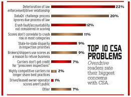 Csa Points Chart Inconsistent Enforcement Csa Vs The Independent