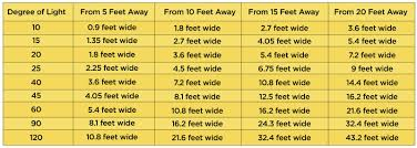 Led Beam Angle Chart Which Led Light Bulb Beam Angle Should I Use