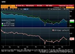 U S Sanctions Have Crushed Equity Of Russian Oil Companies
