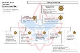 Wolf Advancement Chart Faithful Boy Scout Troop Organization Chart Scout Troop