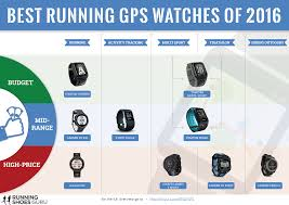 My First Attempt At Infographic Best Running Gps Watches Of