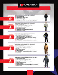 Arc Flash Clothing Rating Chart To Ask Your Customers To Help Assist In Selecting Proper Ppe