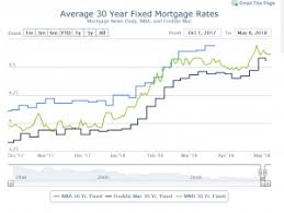 Perspective In Mortgage Rates How Current Rates Compare To