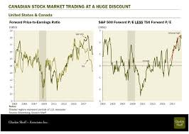 Canadian Stocks Look Cheap And 4 Other Chart Insights For
