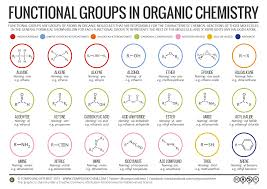functional groups chart compound interest functional groups in organic compounds
