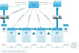 what is value stream mapping value stream mapping software value stream mapping diagram production control