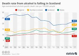 Chart Death Rate From Alcohol Is Falling In Scotland Statista