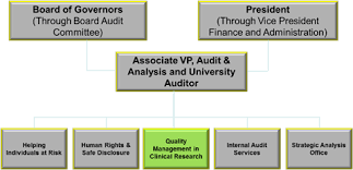 Government Of Alberta Organizational Chart Organizational Structure University Of Alberta