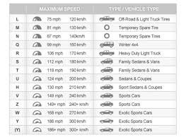 Speed Rating Key When Purchasing New Set Of Tires Experts