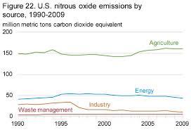 Nitrous Calculator Chart Eia Greenhouse Gas Emissions Nitrous Oxide Emissions
