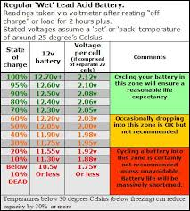 36 Volt Battery State Of Charge Chart Automotive Battery Voltage Chart Automotive
