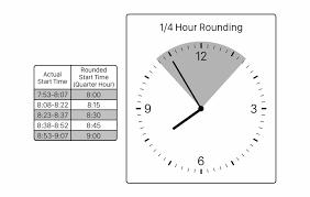 Time Clock Chart Recent Time Attendance Articles Quarter Hour Time Clock