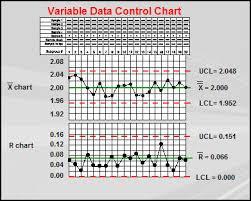 Using Variable Control Charts Qualitytrainingportal